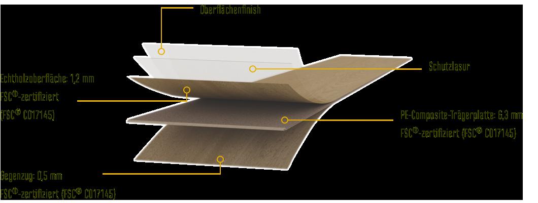 Der innovative Schichtaufbau der Ökobesserböden von susify: Gegenzug, PE-Composite-Trägerplatte, Echtholzoberfläche, Schutzlasur, Oberflächenfinish